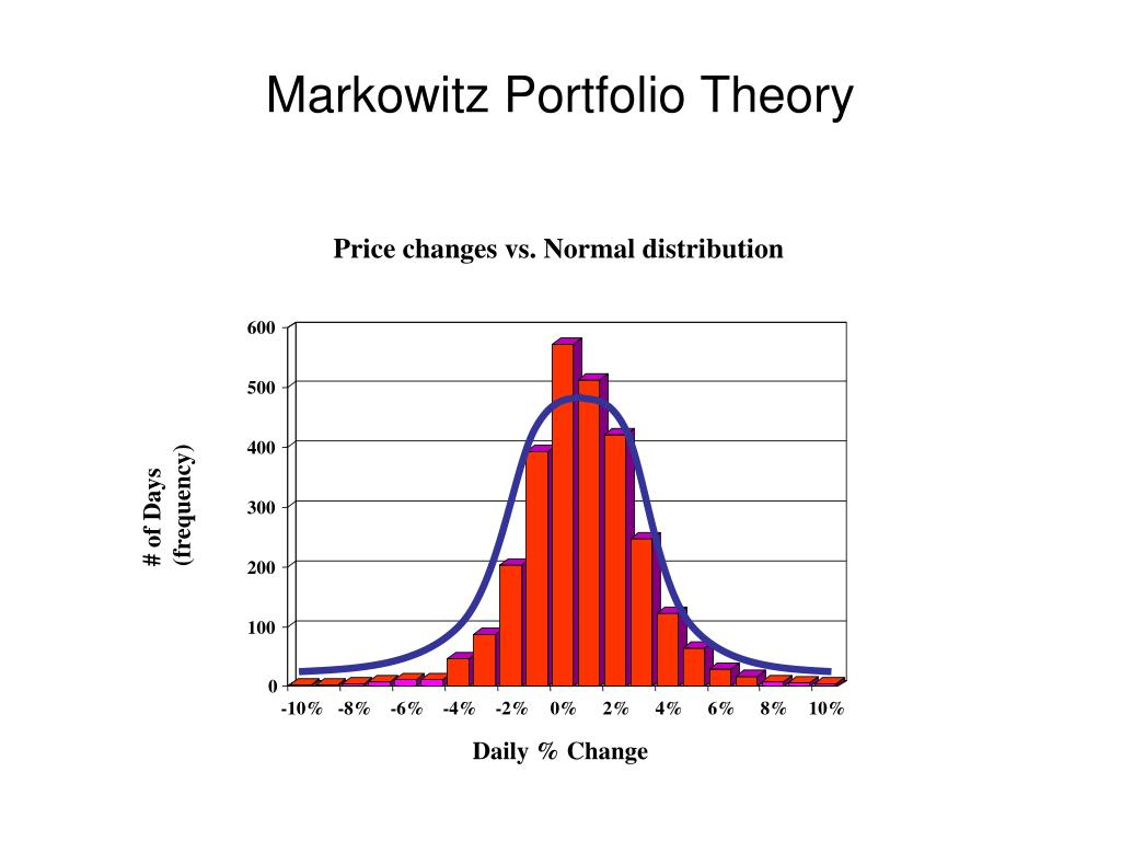 Price changes vs. Normal distribution