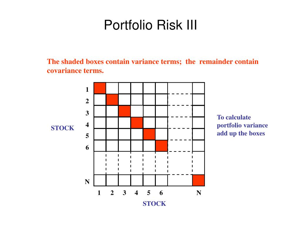 The shaded boxes contain variance terms;  the  remainder contain covariance terms.