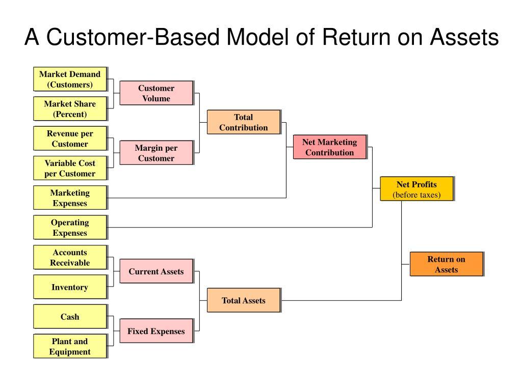 Market Demand (Customers)