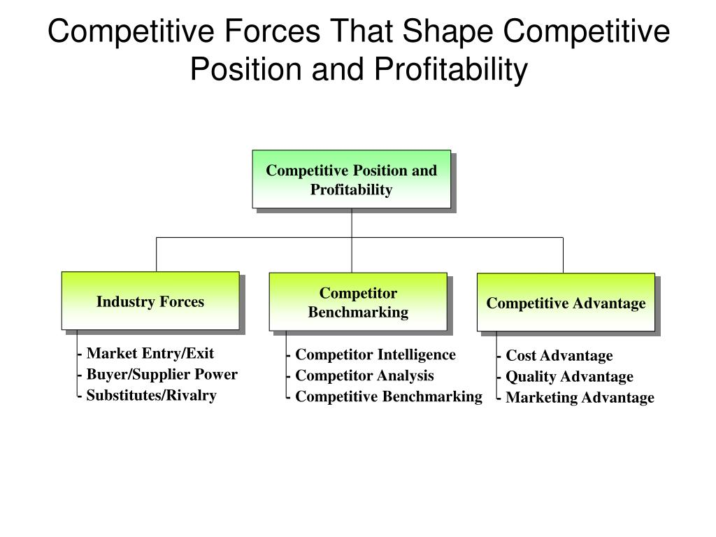 Competitive Position and Profitability