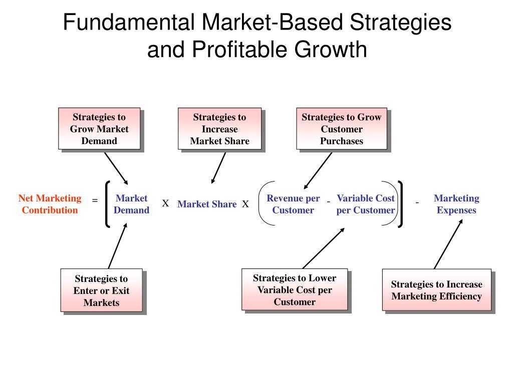 Strategies to Grow Market Demand