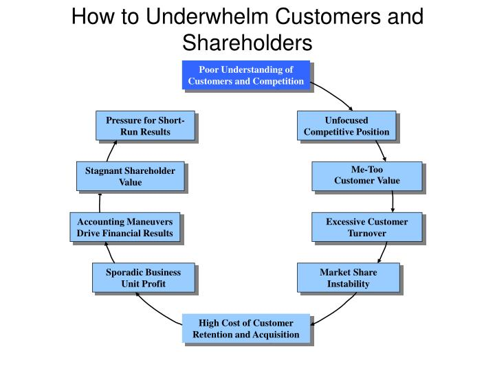 How to underwhelm customers and shareholders