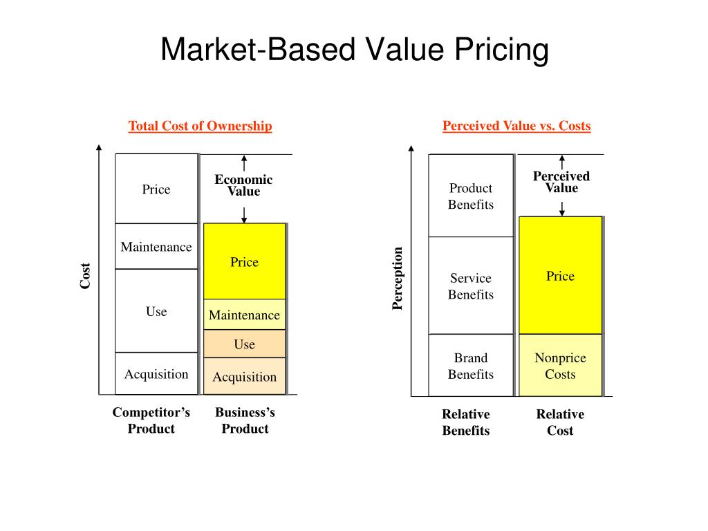 Perceived Value vs. Costs