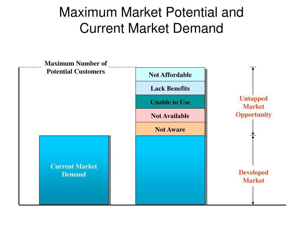 Maximum Number of Potential Customers
