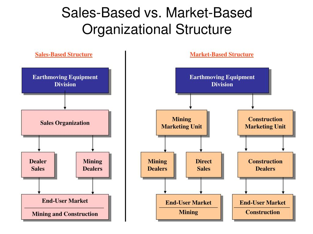 Sales-Based Structure