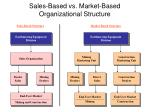 sales based vs market based organizational structure