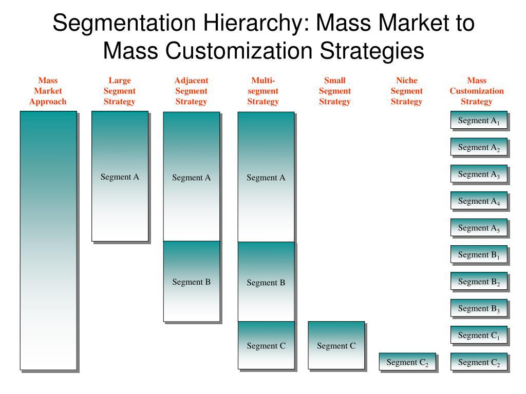Mass Market Approach