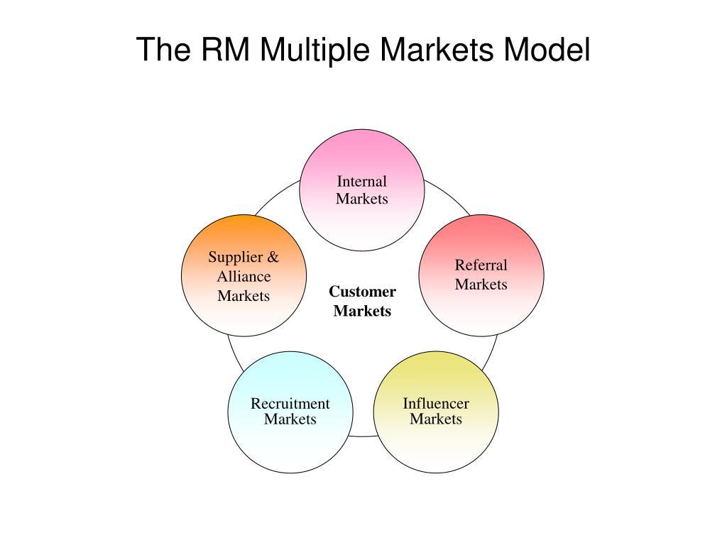 Internal Markets