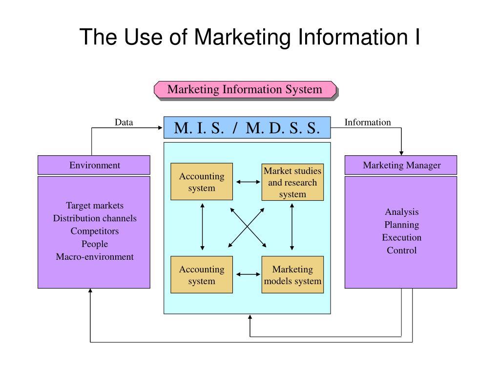 Marketing Information System