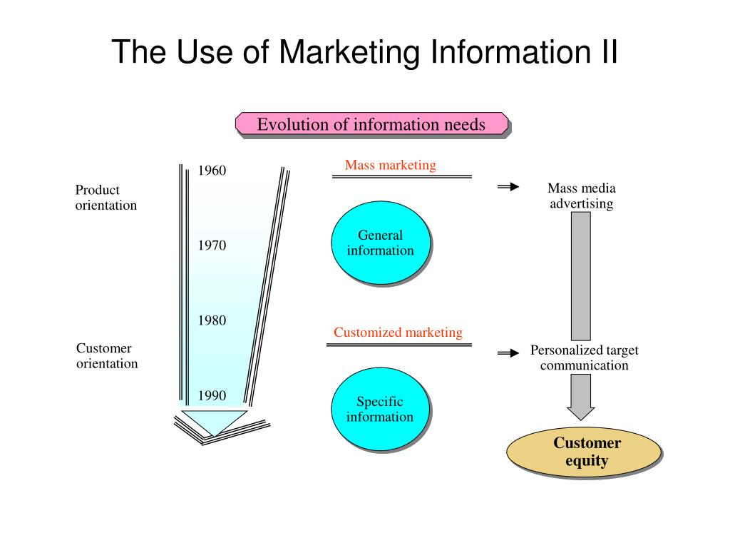 Evolution of information needs