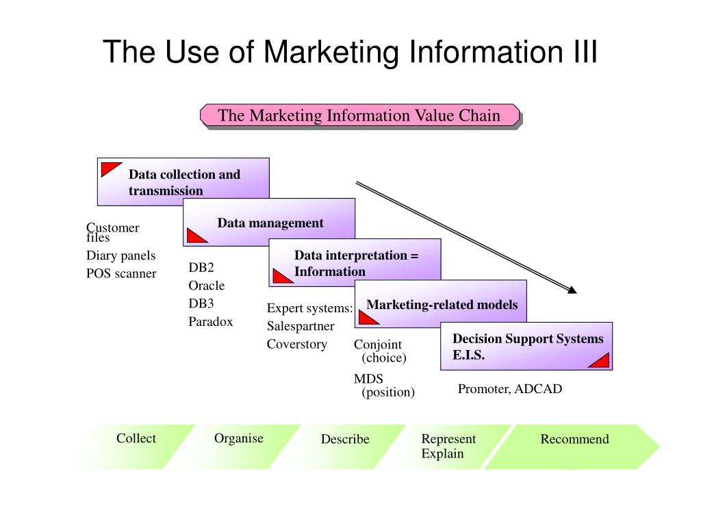 The Marketing Information Value Chain