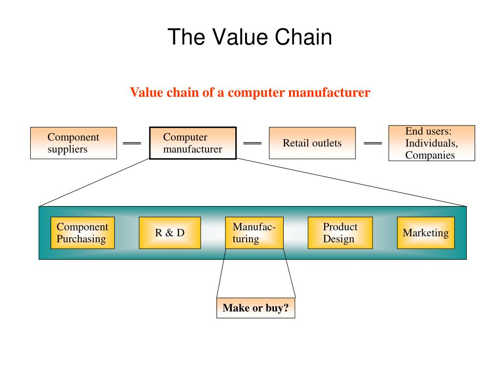 Value chain of a computer manufacturer