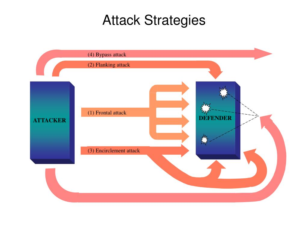 (4) Bypass attack
