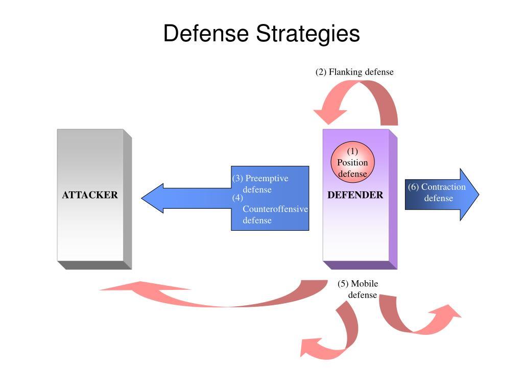 (2) Flanking defense