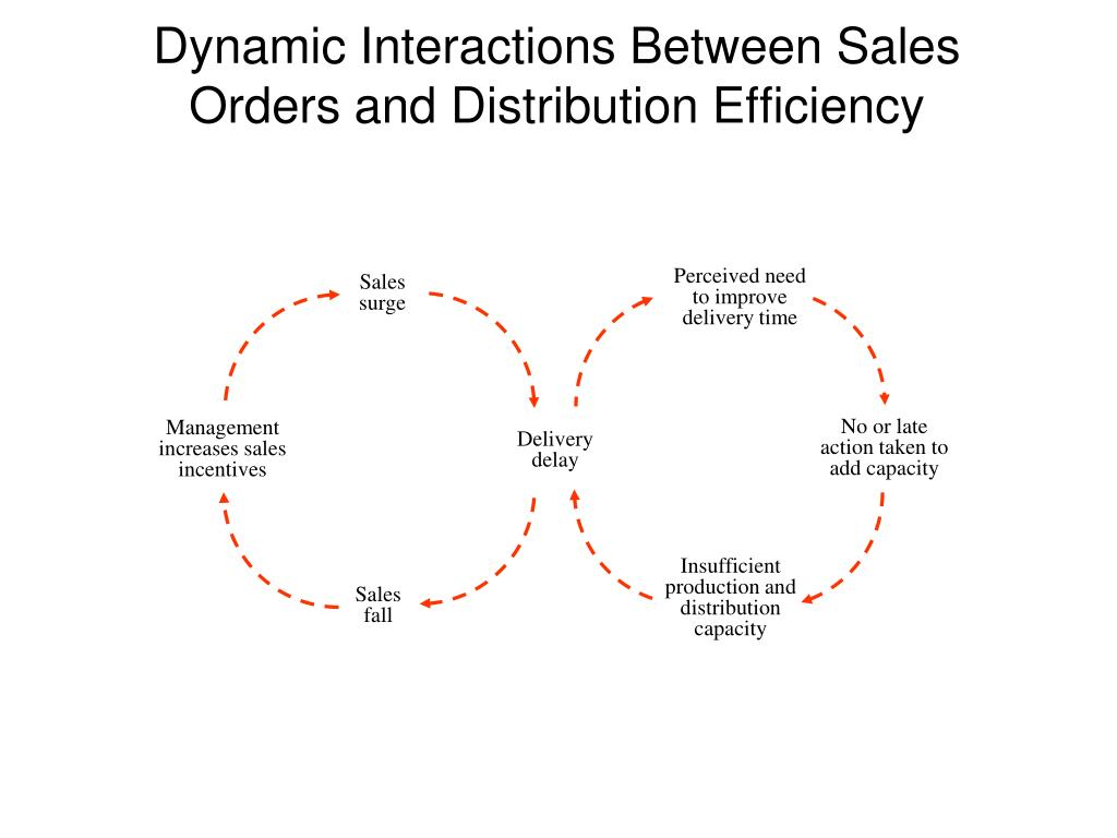 Perceived need to improve delivery time