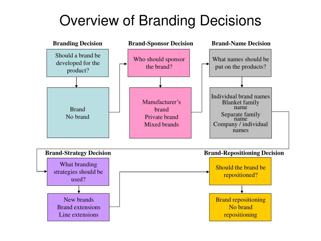 Branding Decision