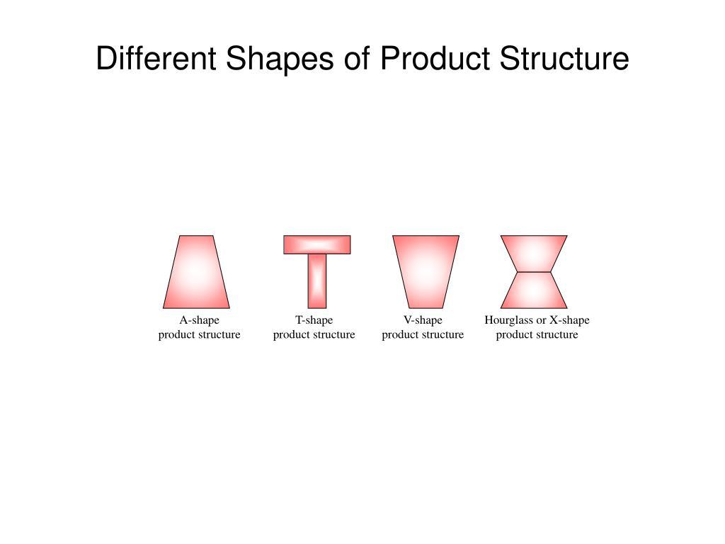 A-shape