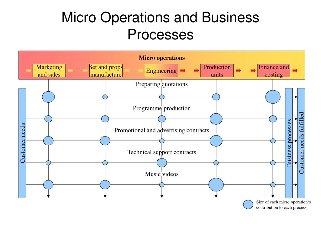 Micro operations