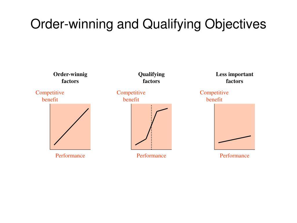 Order-winnig