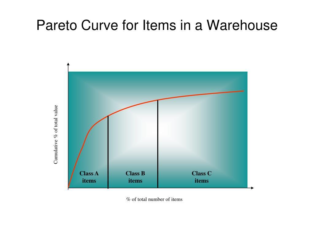 Cumulative % of total value