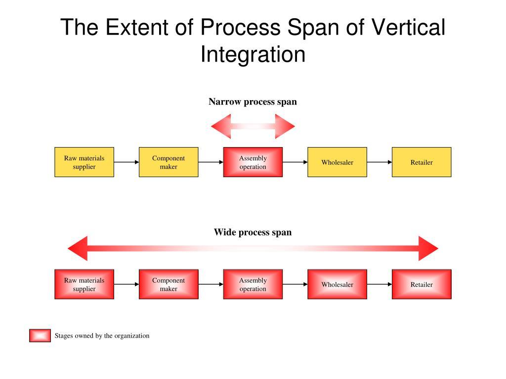 Narrow process span
