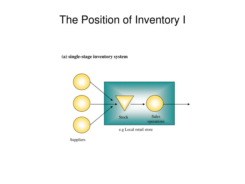 (a) single-stage inventory system