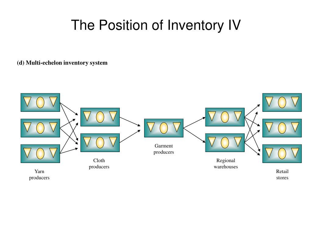 (d) Multi-echelon inventory system