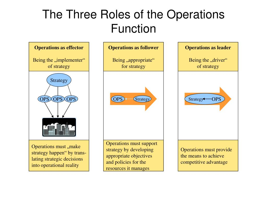 Operations as effector