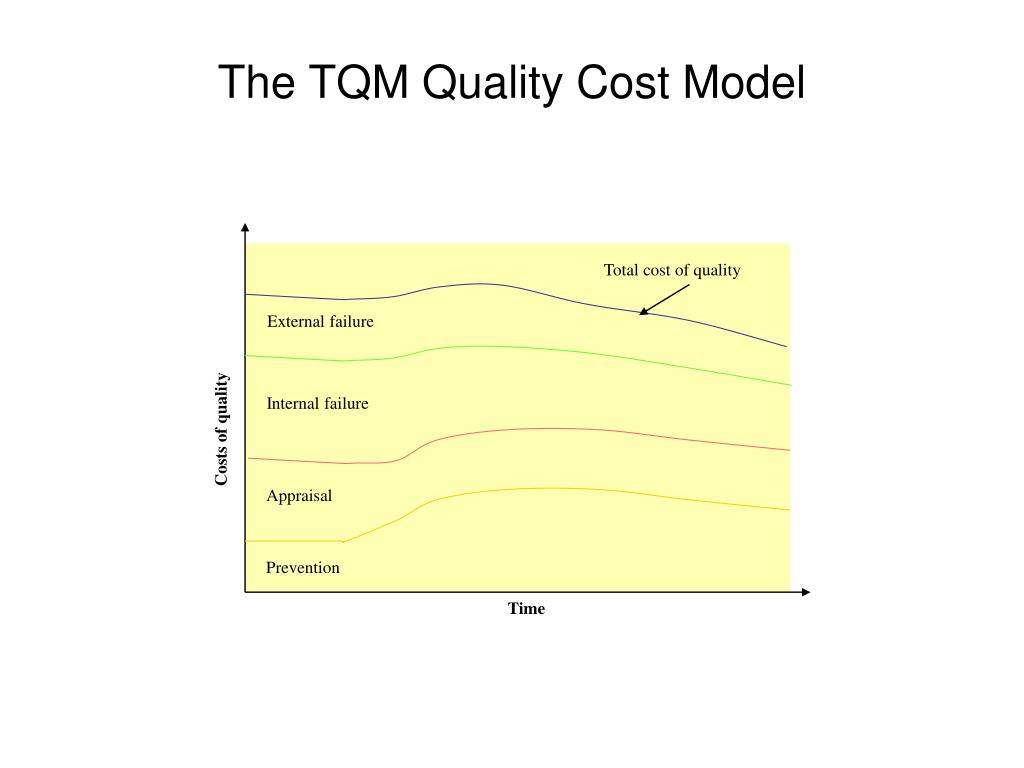Total cost of quality