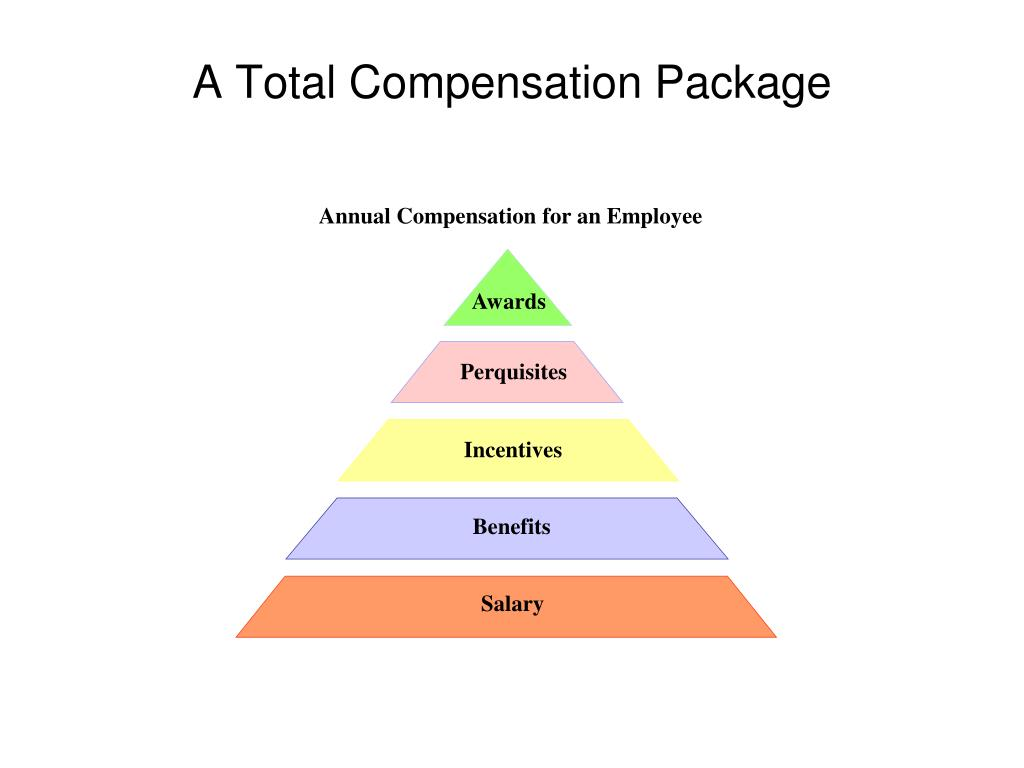 Annual Compensation for an Employee