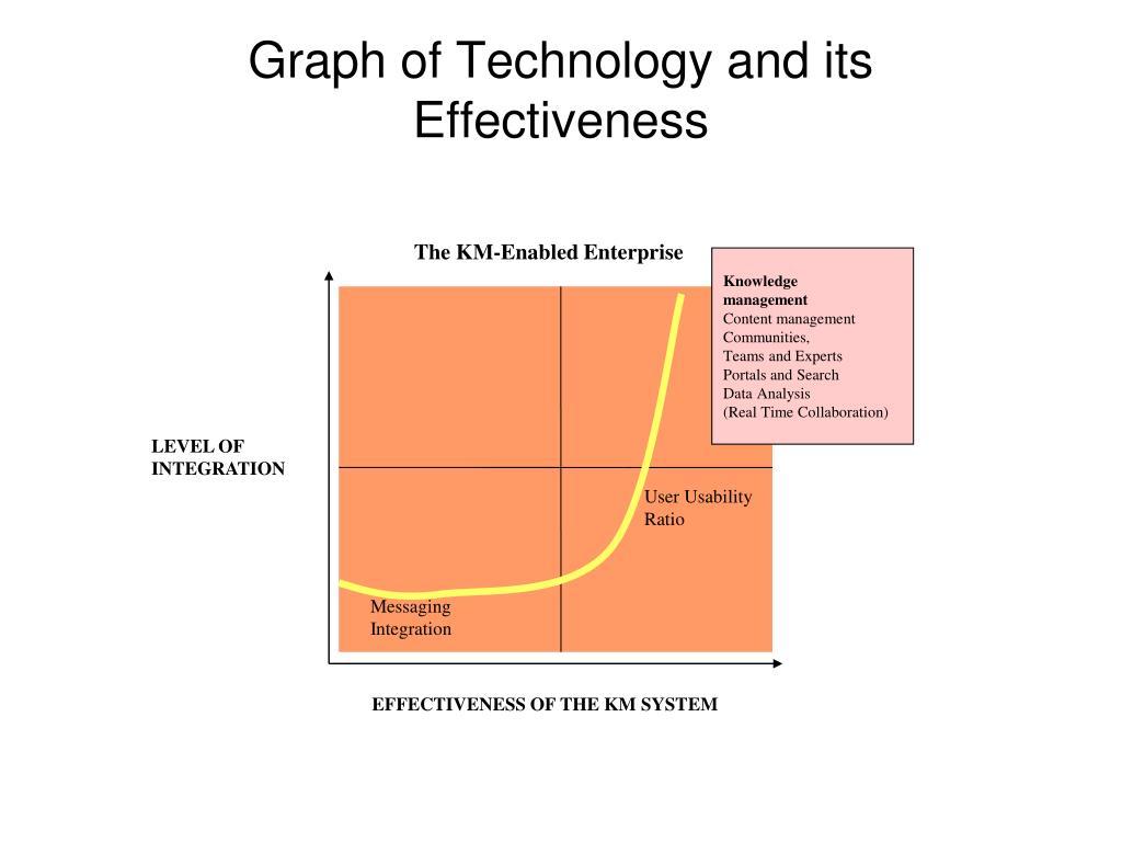 The KM-Enabled Enterprise
