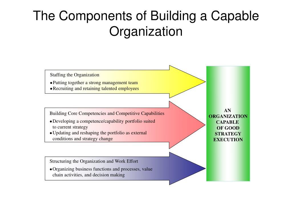 Staffing the Organization