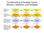 the networking of strategic visions missions objectives and strategies