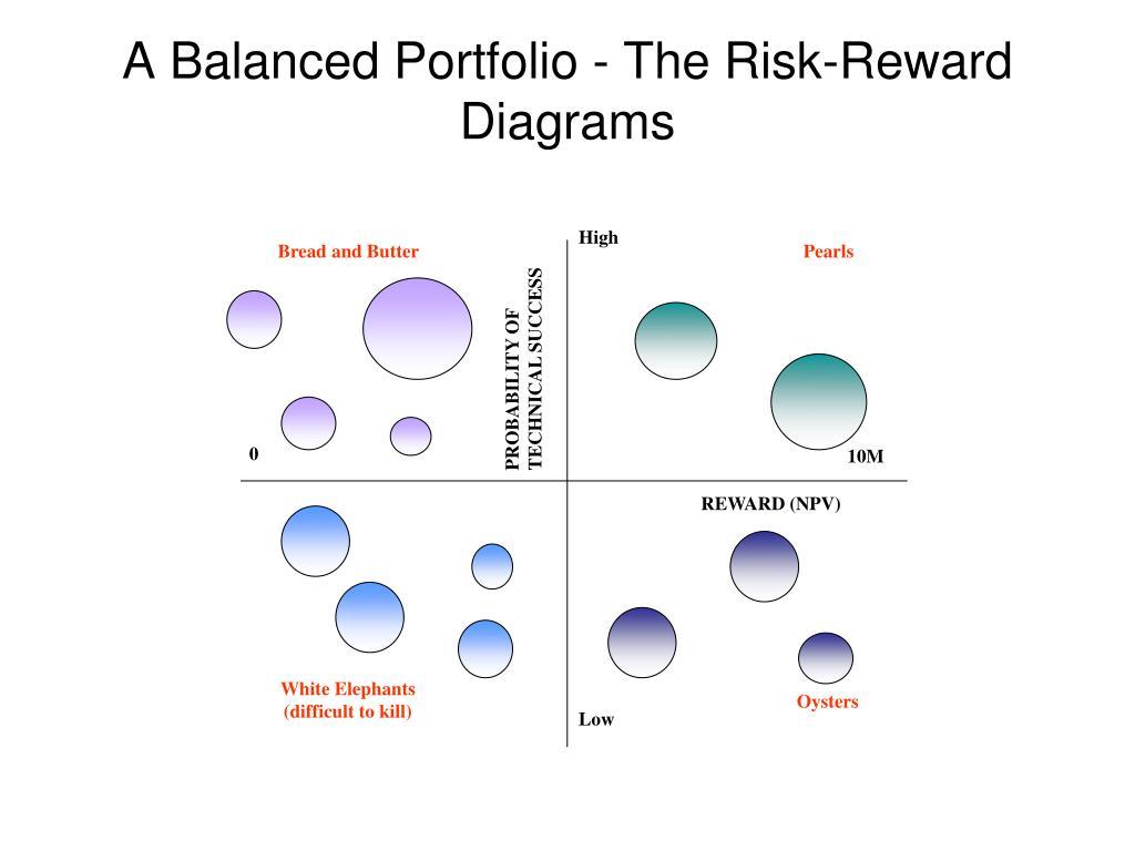 A Balanced Portfolio - The Risk-Reward Diagrams