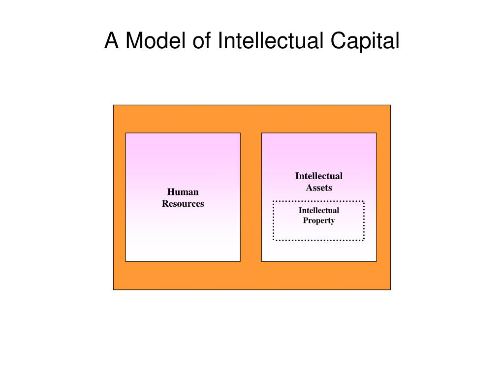 A Model of Intellectual Capital