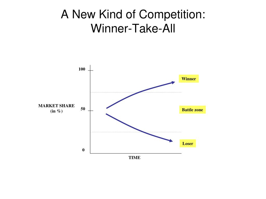 A New Kind of Competition: