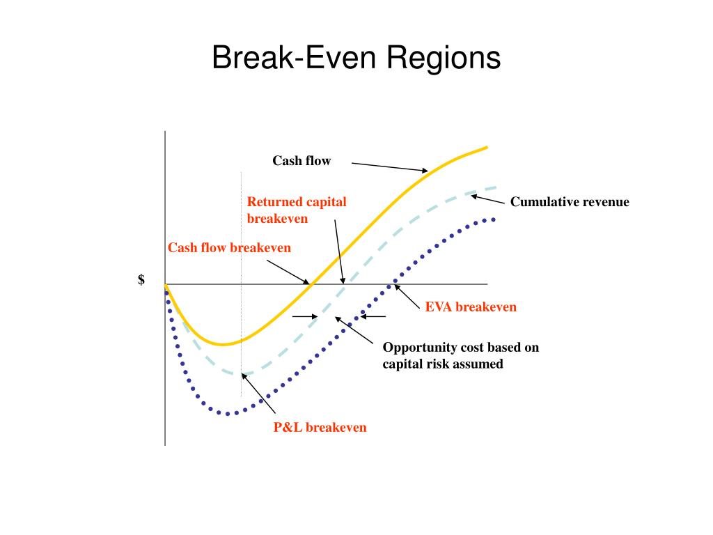 Break-Even Regions