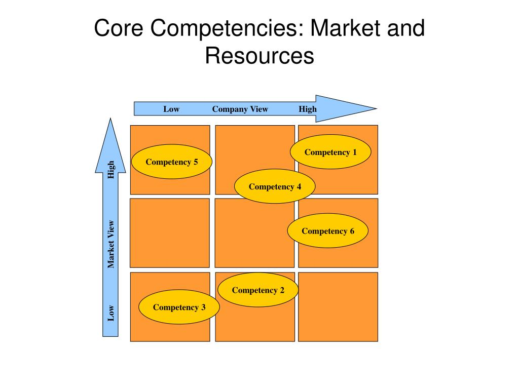 Core Competencies: Market and Resources