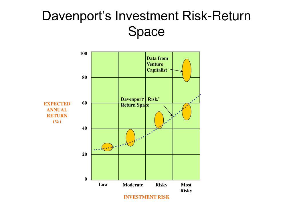 Davenport's Investment Risk-Return Space