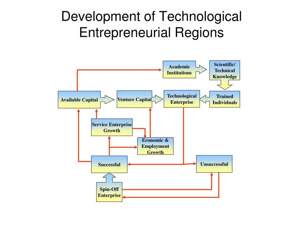 Development of Technological Entrepreneurial Regions