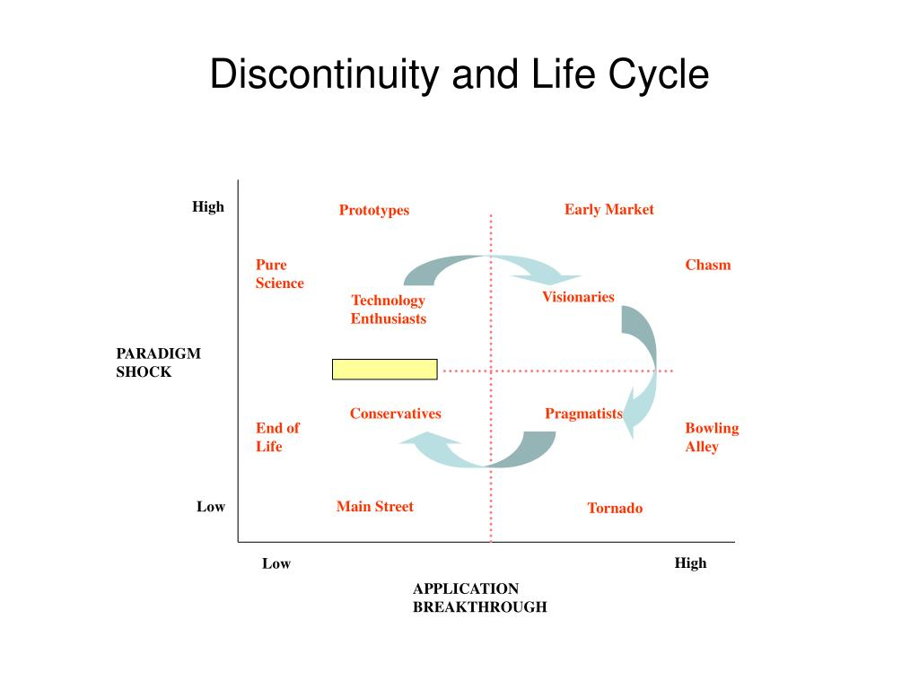 Discontinuity and Life Cycle