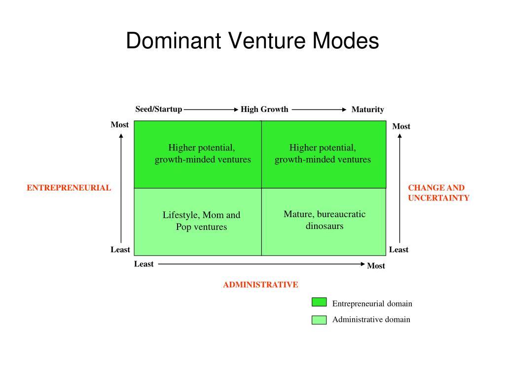 Dominant Venture Modes