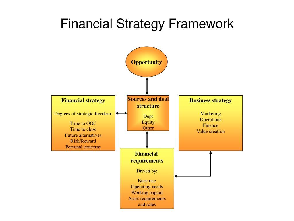 Financial Strategy Framework