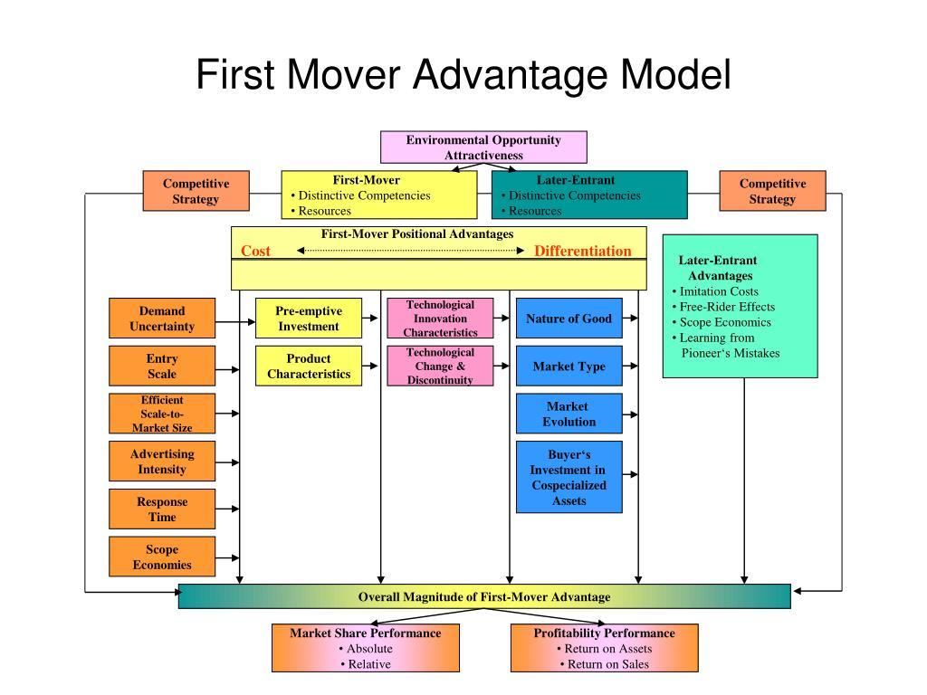 First Mover Advantage Model