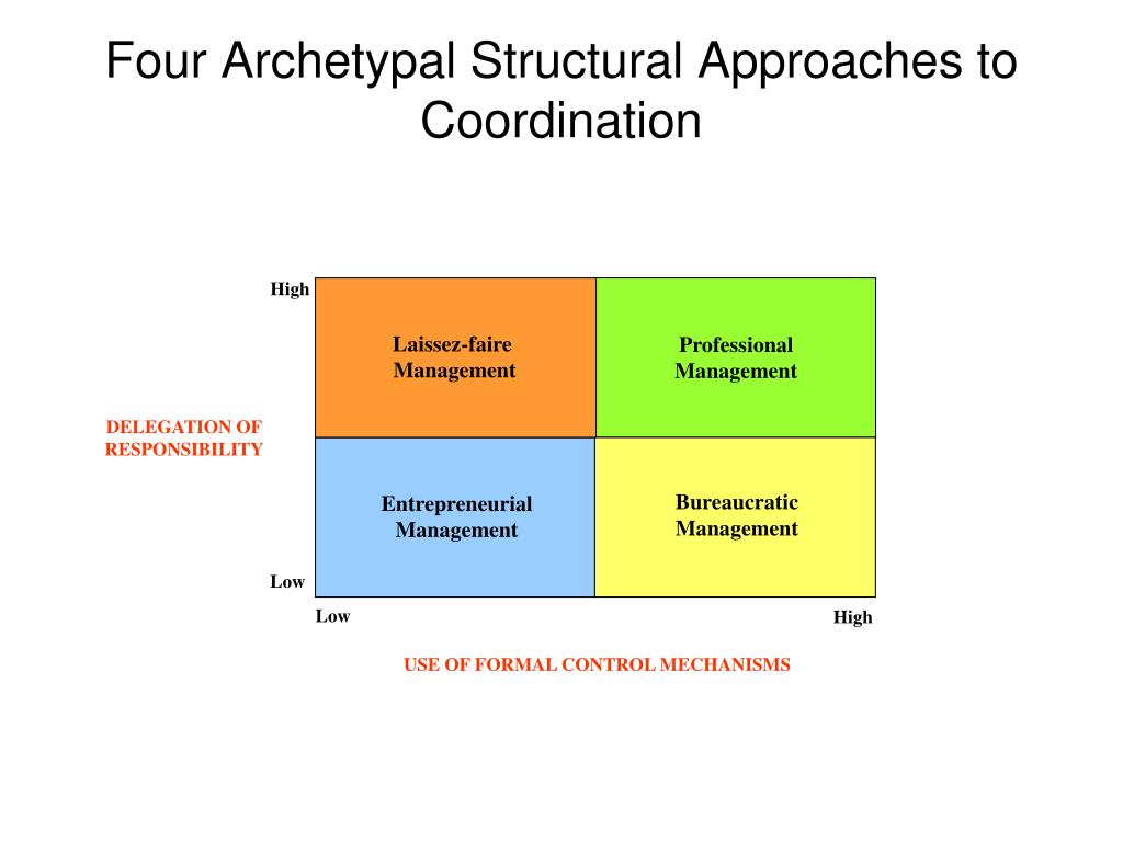 Four Archetypal Structural Approaches to Coordination