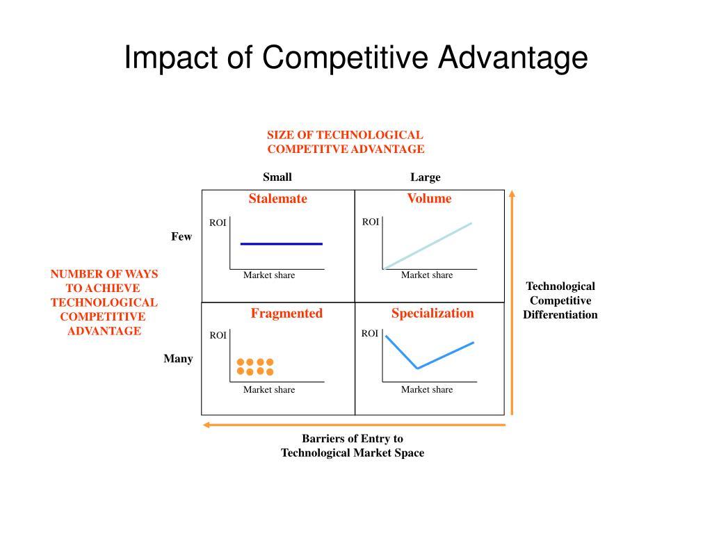 Impact of Competitive Advantage