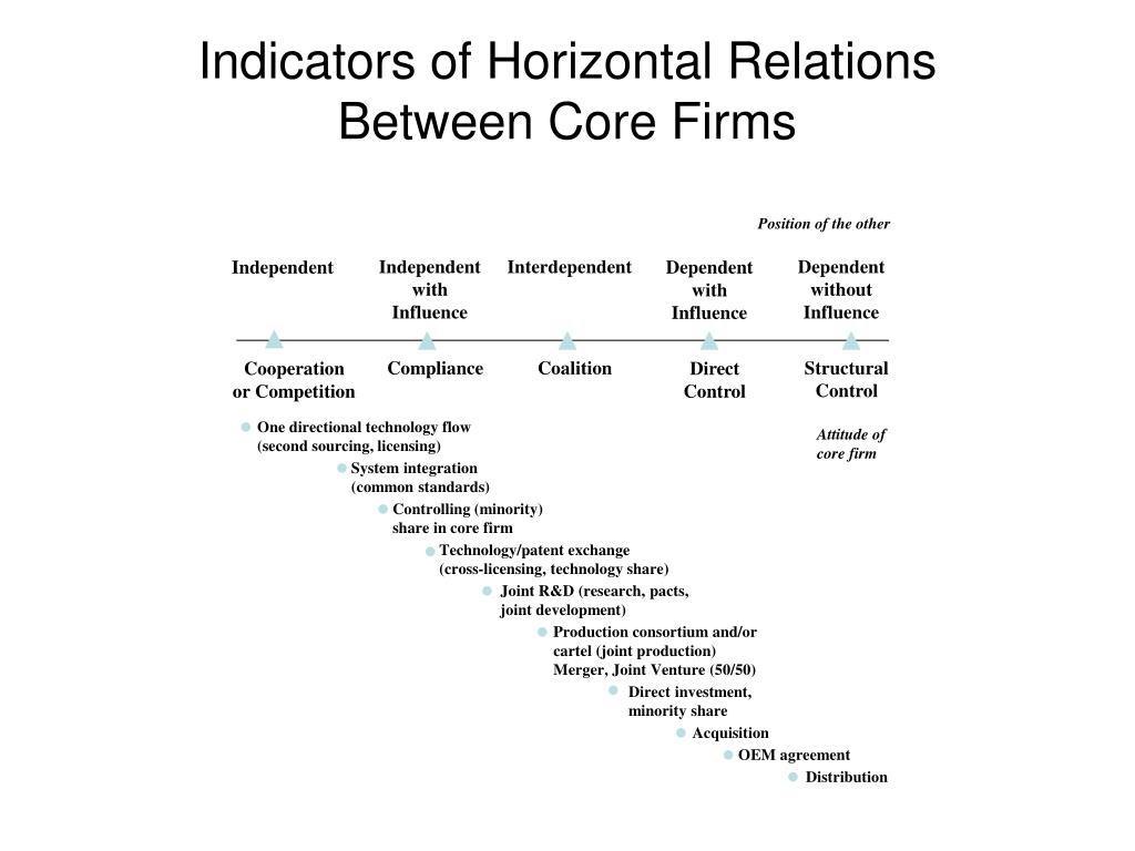 Indicators of Horizontal Relations Between Core Firms
