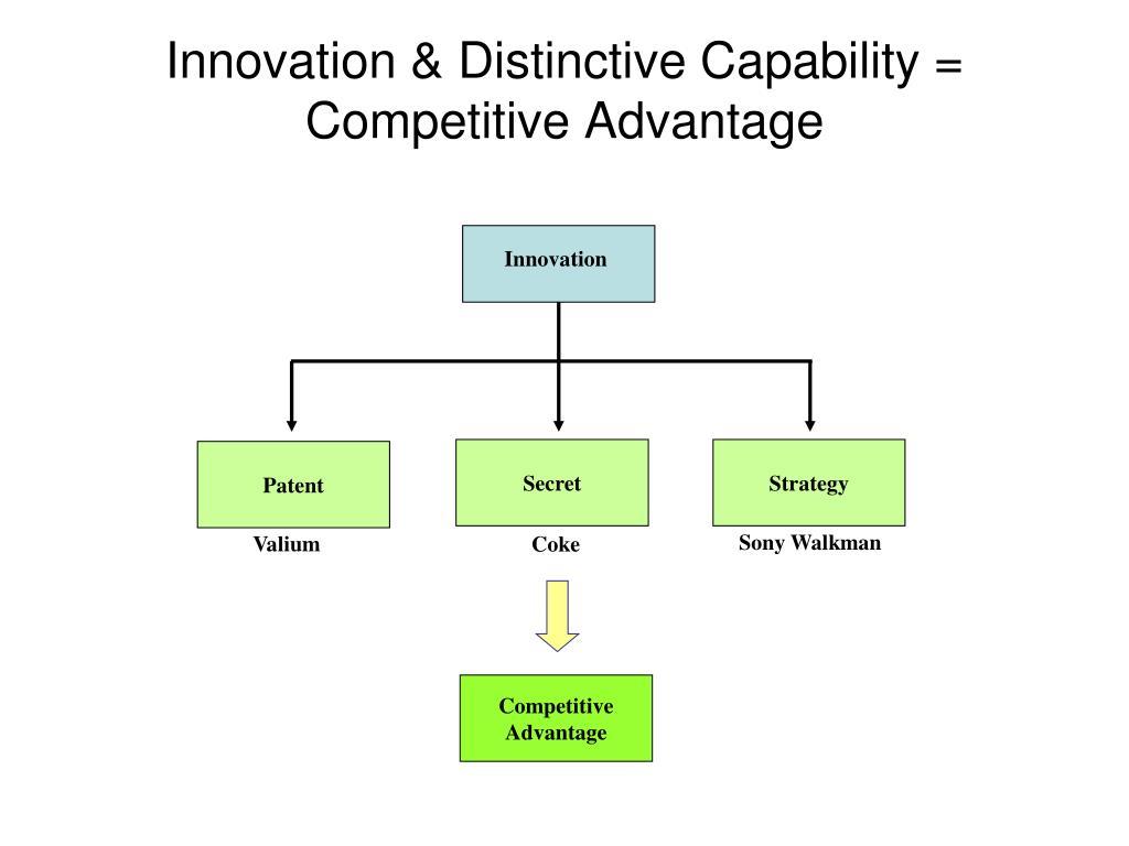 Innovation & Distinctive Capability = Competitive Advantage