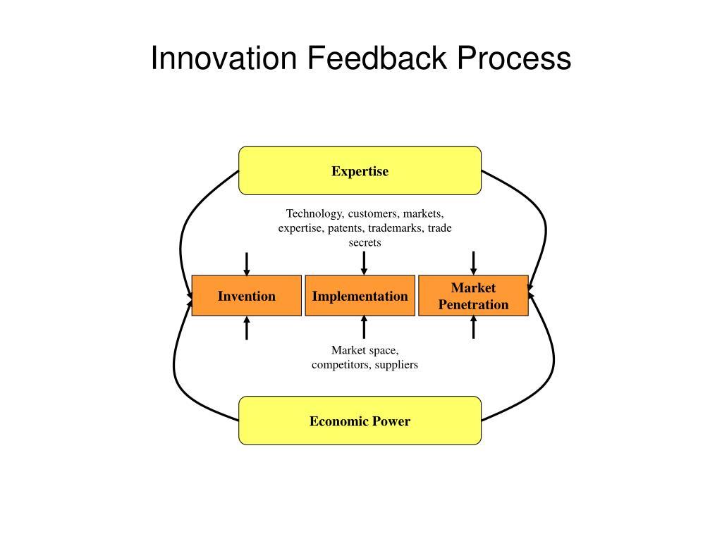 Innovation Feedback Process