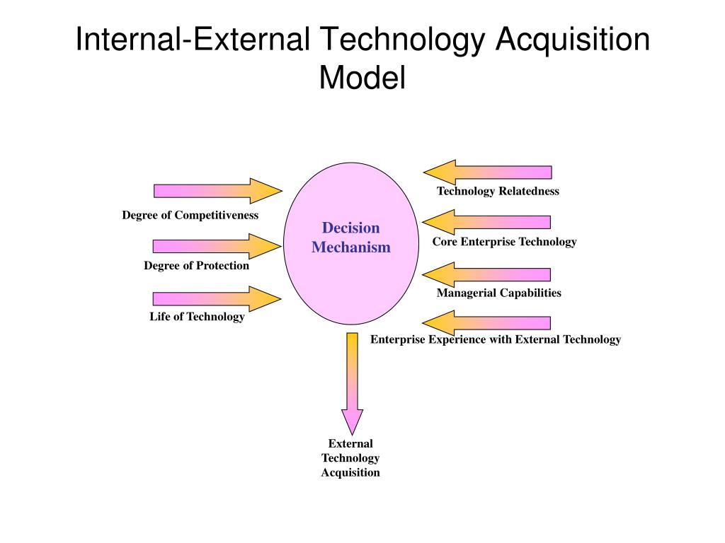 Internal-External Technology Acquisition Model